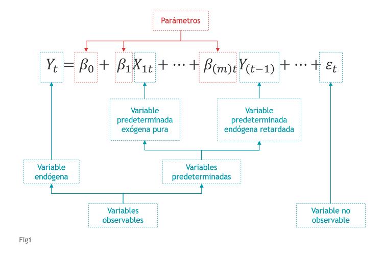 Fig1_Elementos Modelo Econométrico