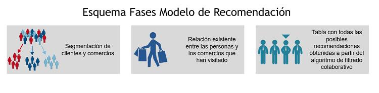 Fases Modelos de Recomendación