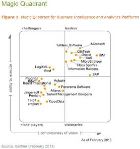 Gartner_Magic_Quadrant_Business_Intelligence_2013