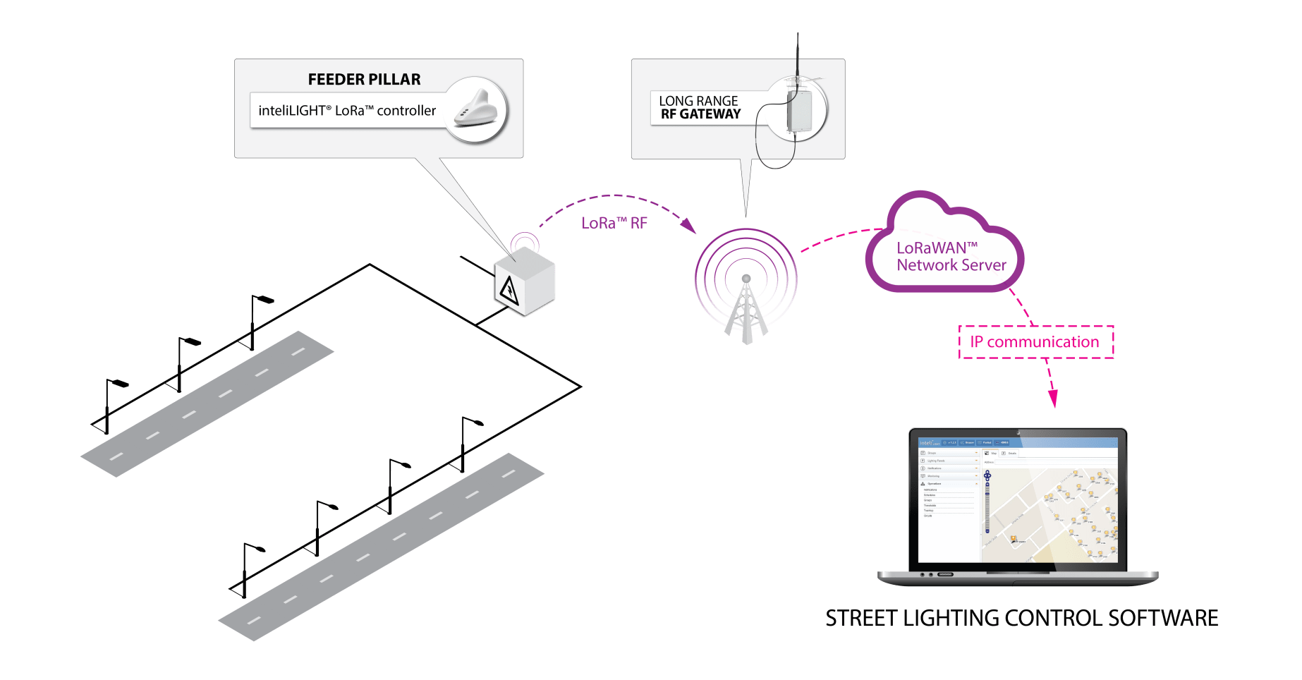 Intelilight Lora Streetlight Management Successfully