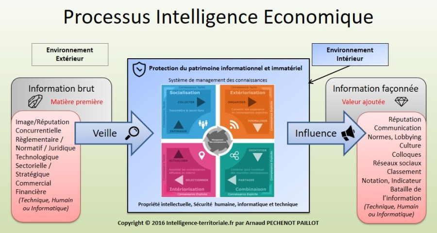 Processus Intelligence Economique