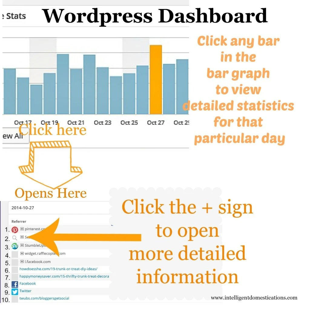 How to find your most popular social media referrals and most popular posts from the WordPress Dashboard. Find out more at www.intelligentdomestications.com