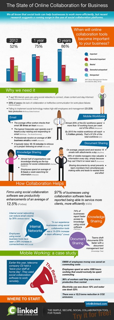 The State of Online Collaboration For Business infographic