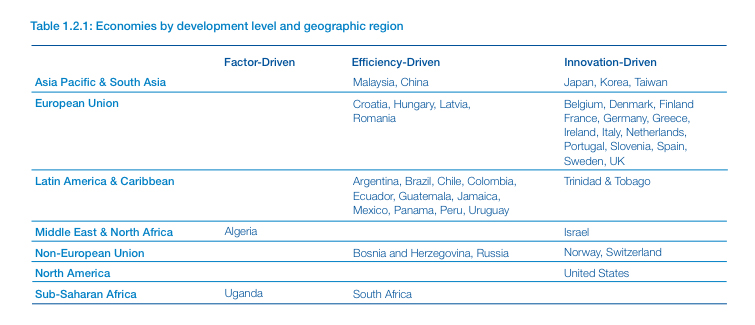 Economies by development level and geographic region table from the WEF report