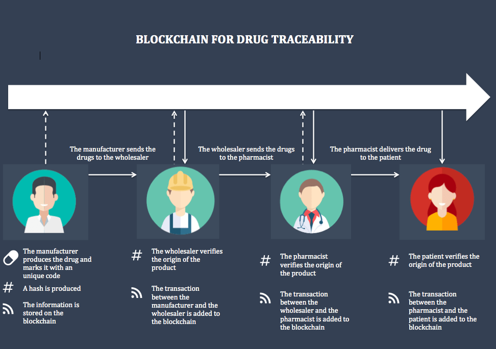 Blockchain for better drug traceability
