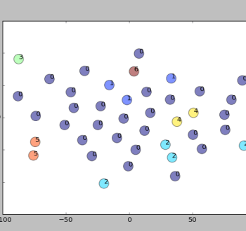 Data Visualization for Clustering Results