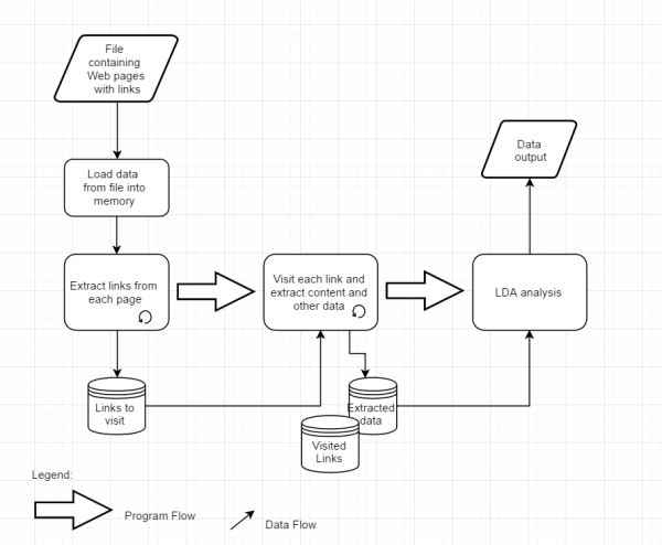 Program Flow Chart for Extracting Data from Web and Doing LDA
