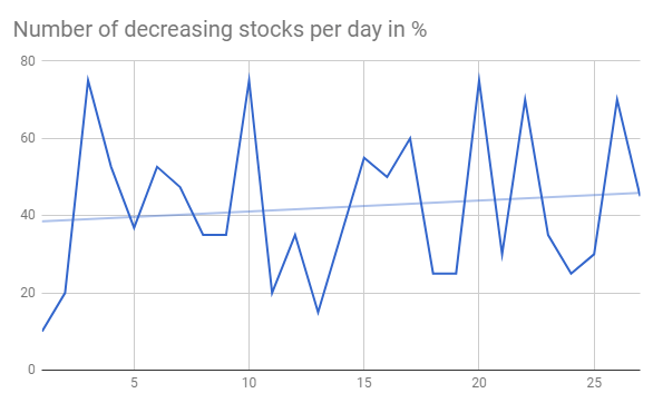 Number-of-decreasing-stocks-per-day-before-correction