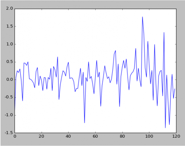Machine Learning Stock Market Prediction with LSTM Keras - Machine