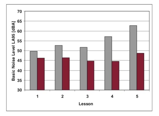 Figure on basic noise levels during school day