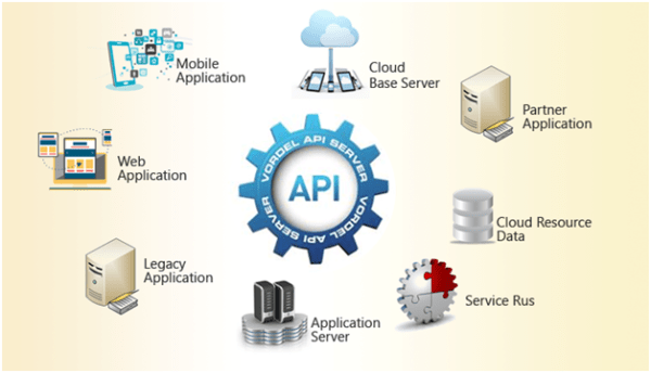 Application Programming Interface - Intellipaat