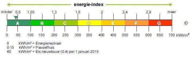 energie index gebouwen
