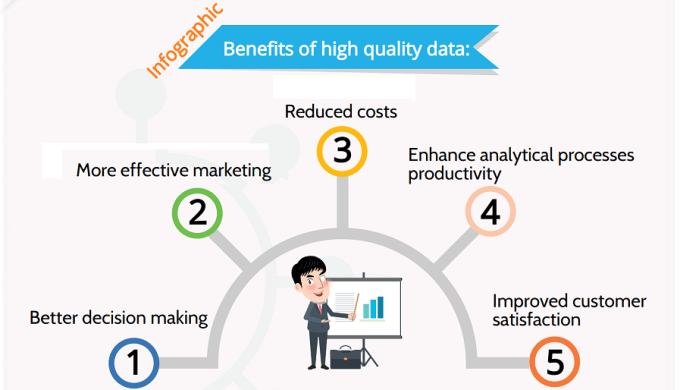 benefits of high quality data - infographic