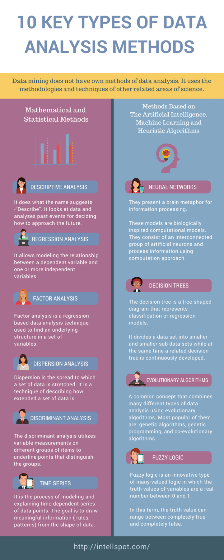 10 Key Types of Data Analysis Methods Infographic