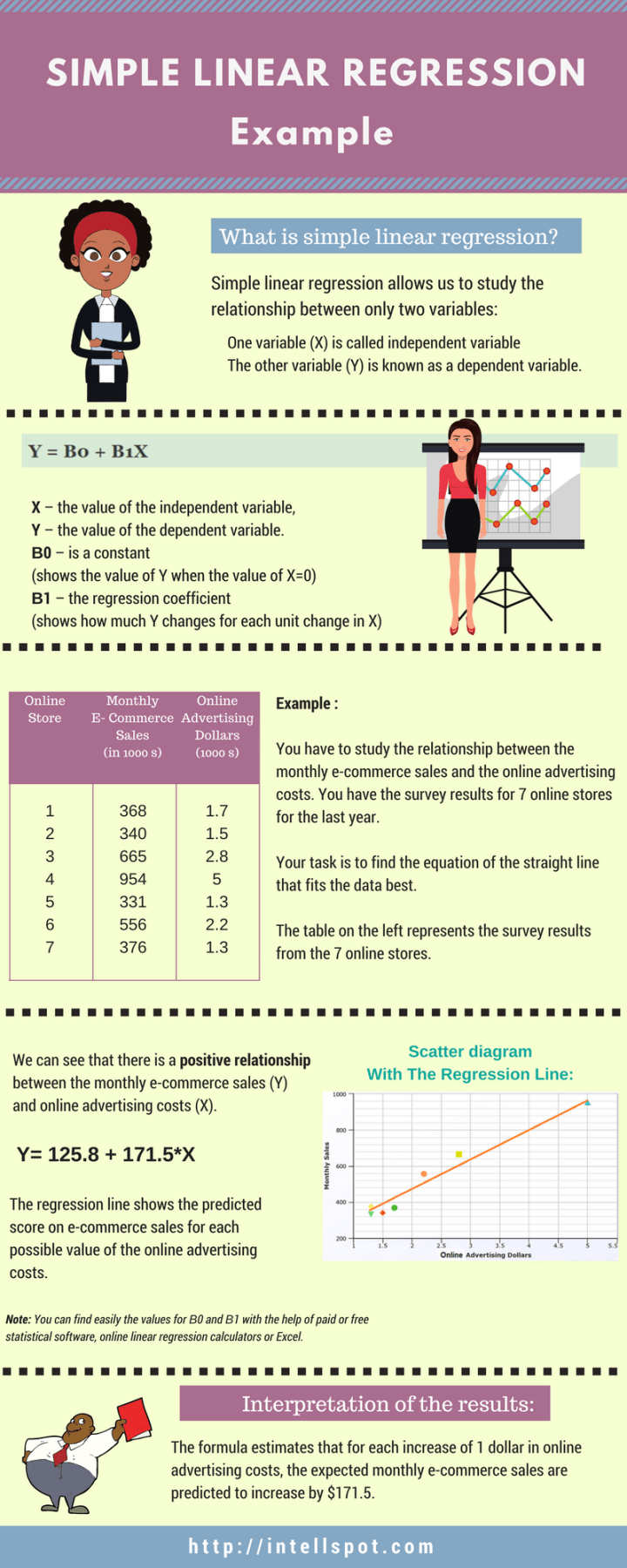 Simple Linear Regression Example Infographic
