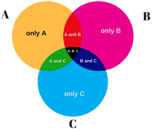 Venn diagram with 3 circles examples diy wiring diagrams venn diagram examples problems solutions formula explanation rh intellspot com four circle venn diagram printable venn diagram examples for students ccuart Image collections