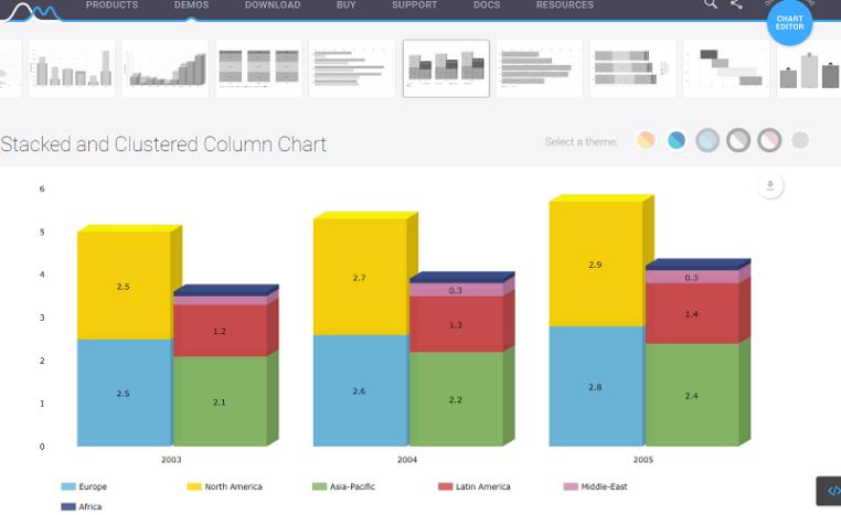 Amcharts Multiple Column Chart