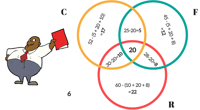 Venn Diagram Problems And Solutions Pdf Schematic Diagrams