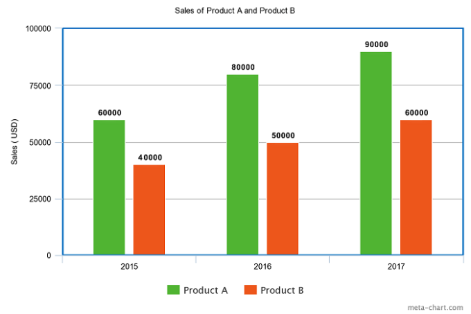 bar chart example - one of the most popular types of graphs and charts examples
