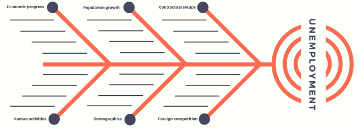 Canva fishbone diagram maker