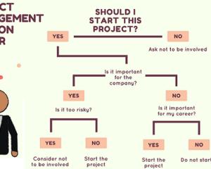 Decision Tree Examples