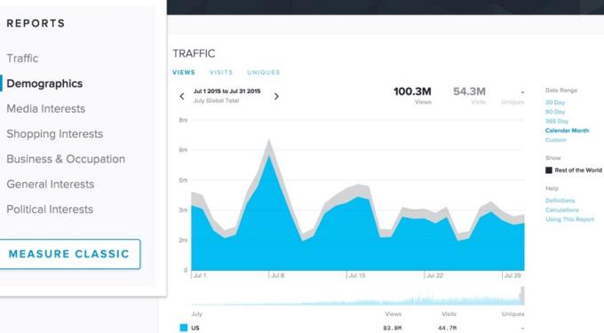 Quantcast Measure - competitor intelligence software screen shot