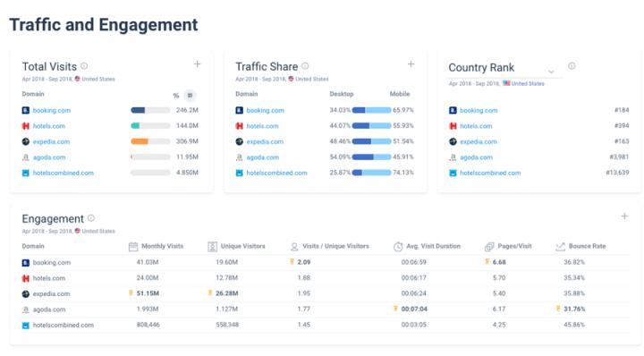 SimilarWeb.com- competitor monitoring software tool - screen shot