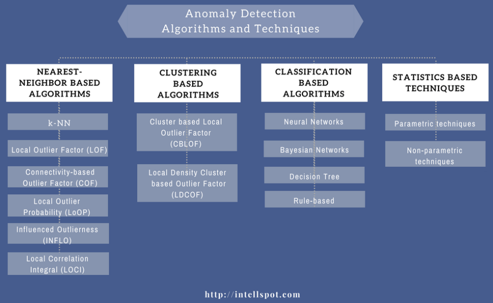 Anomaly Detection Algorithms: in Data Mining (With Comparison)