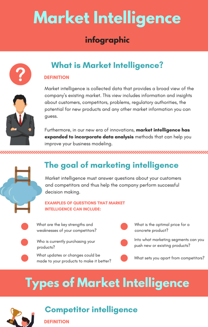 Market-Intelligence