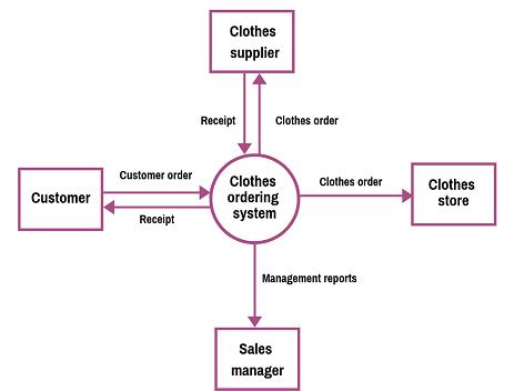 Data Flow Diagram Examples featured image?fit=463%2C352 data flow diagram examples (context & level 1), explanation, tutorial