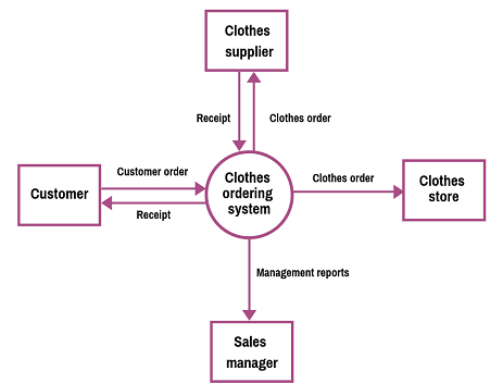 Data Flow    Diagram        Examples     Context   Level 1