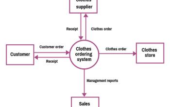 Data Flow Diagram Examples - featured image