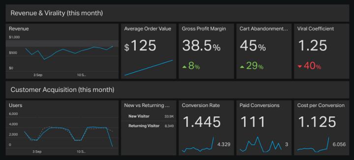 Geckoboard e-commerce data dashboard example