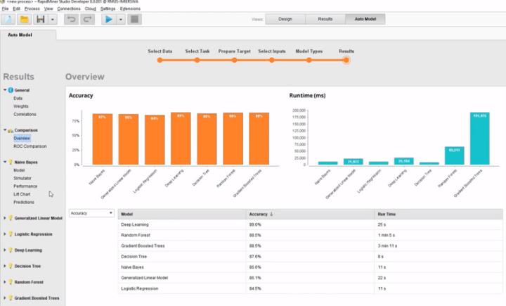 RapidMiner screen shot