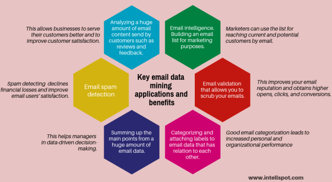 email data mining applications and benefits - infographic