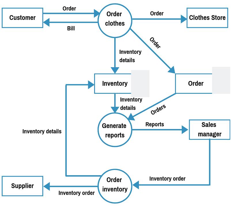 level 1 data flow diagram example?resize=720%2C640 data flow diagram examples (context & level 1), explanation, tutorial