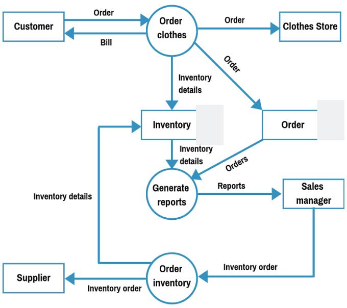 level 1 data flow diagram example