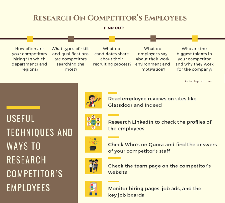 research on competitor's employees and team - an infographic
