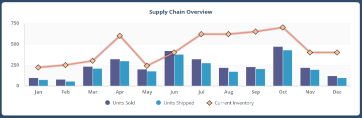 supply chain data presentation example by ClicData