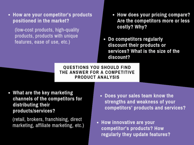 Fields of Competitive Product Analysis - an infographic