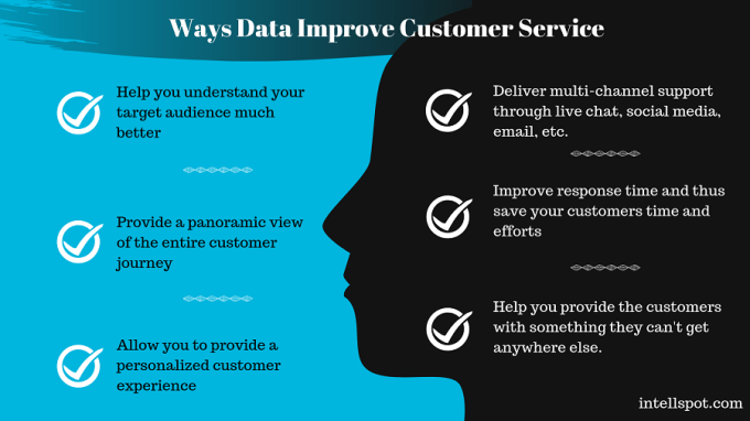 Ways Data Improve Customer Service - a short infographic