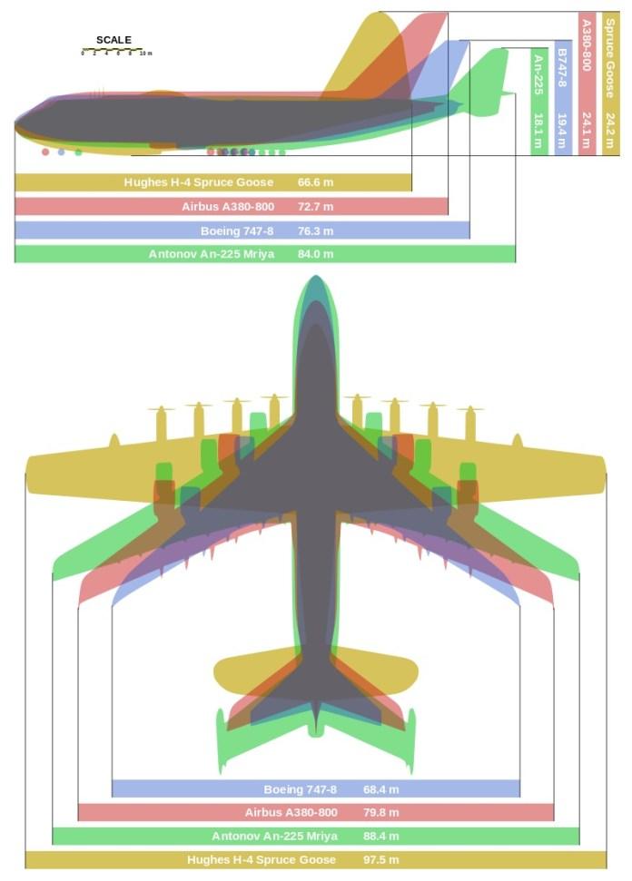 antonov an-225 size