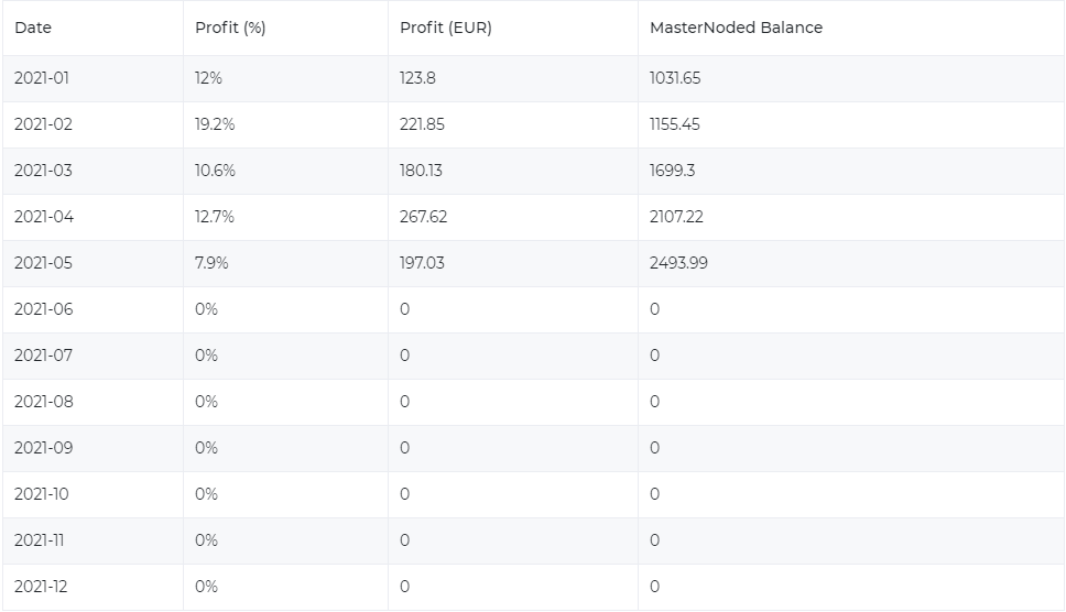 yieldnodes earnings update for may 2021