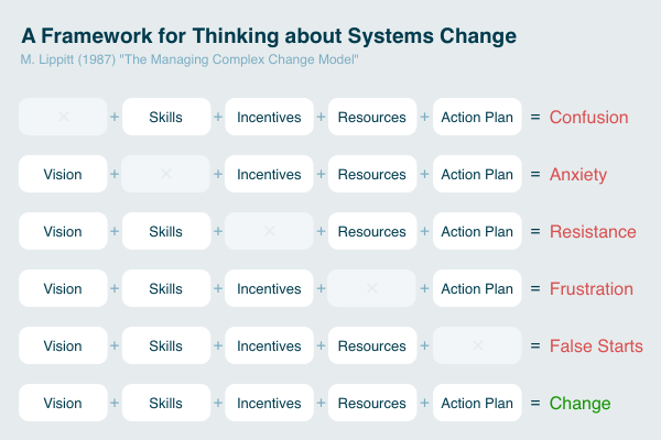 A Framework for Thinking About Systems Change
