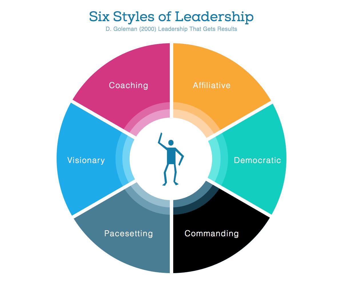 Six Leadership Styles Using Movie Clips Daniel Goleman