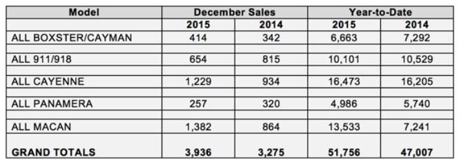 porsche-sales-2015-usa