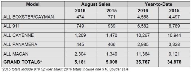 porsche-cars-sales-august-2016-usa