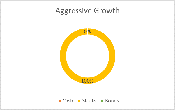 sample asset allocation aggressive growth