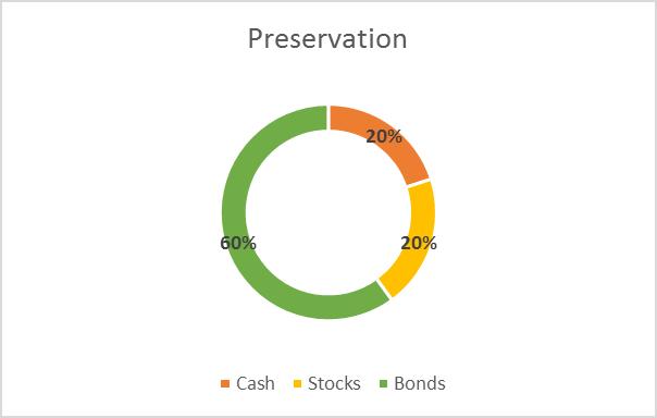 sample asset allocation preservation