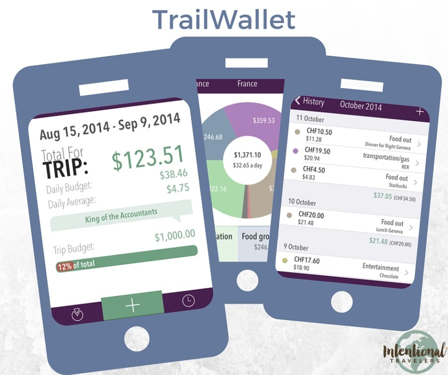 TrailWallet | Our Favorite Apps for Better Travel | Intentional Travelers